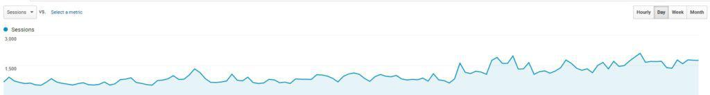 Find out how I went from 12,000 page views to 30,000 thousand page views, and now at 60,000 page views per month!